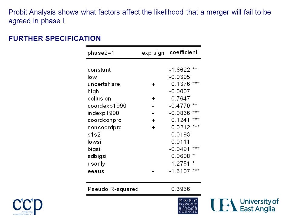 Probit Analysis shows what factors affect the likelihood that a merger will fail to be agreed in phase I FURTHER SPECIFICATION