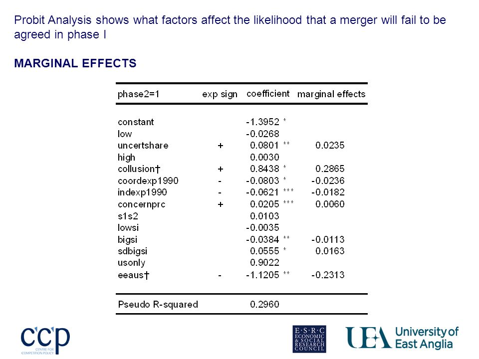 Probit Analysis shows what factors affect the likelihood that a merger will fail to be agreed in phase I MARGINAL EFFECTS