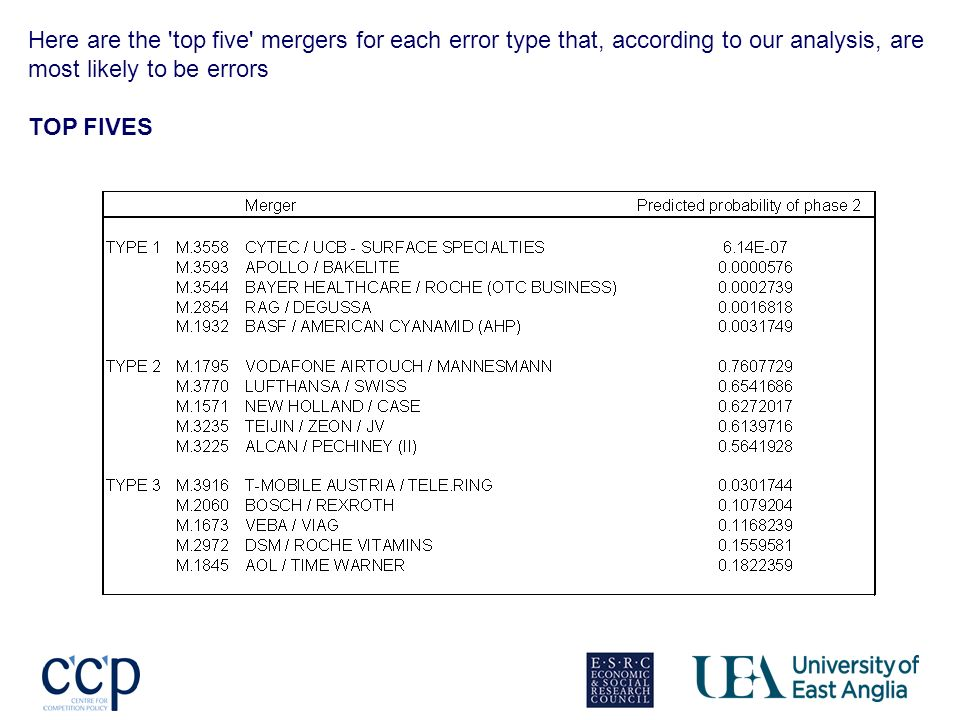 Here are the top five mergers for each error type that, according to our analysis, are most likely to be errors TOP FIVES