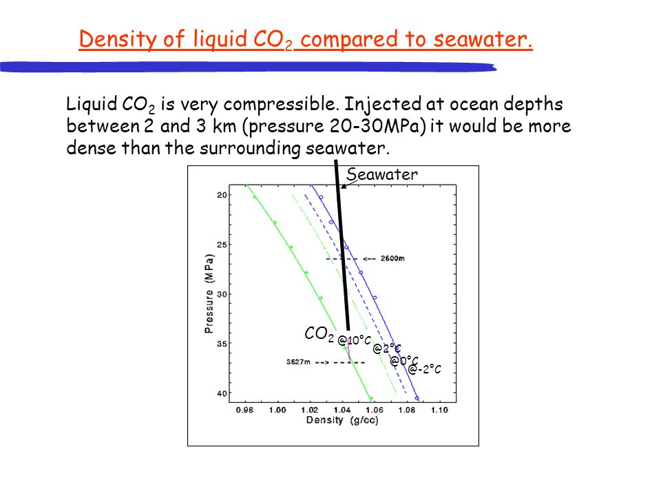 Seawater @2°C @0°C @-2°C CO 2 Density of liquid CO 2 compared to seawater.