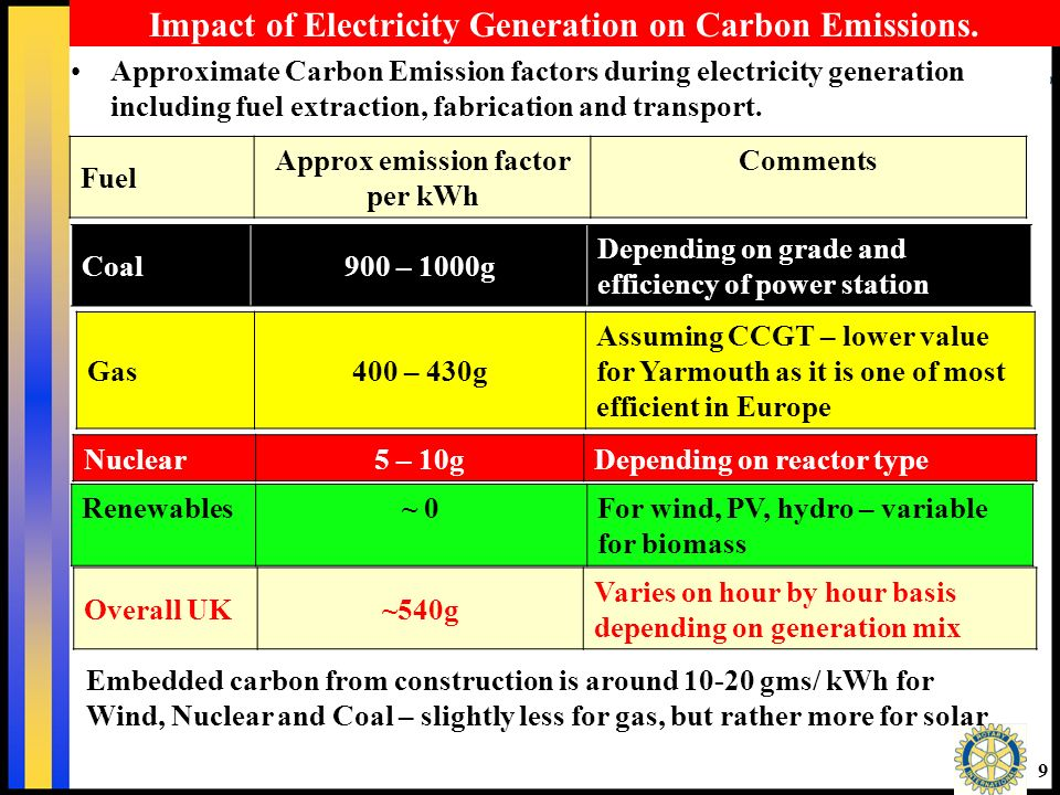 29 What about Renewable Energy Options for the future.