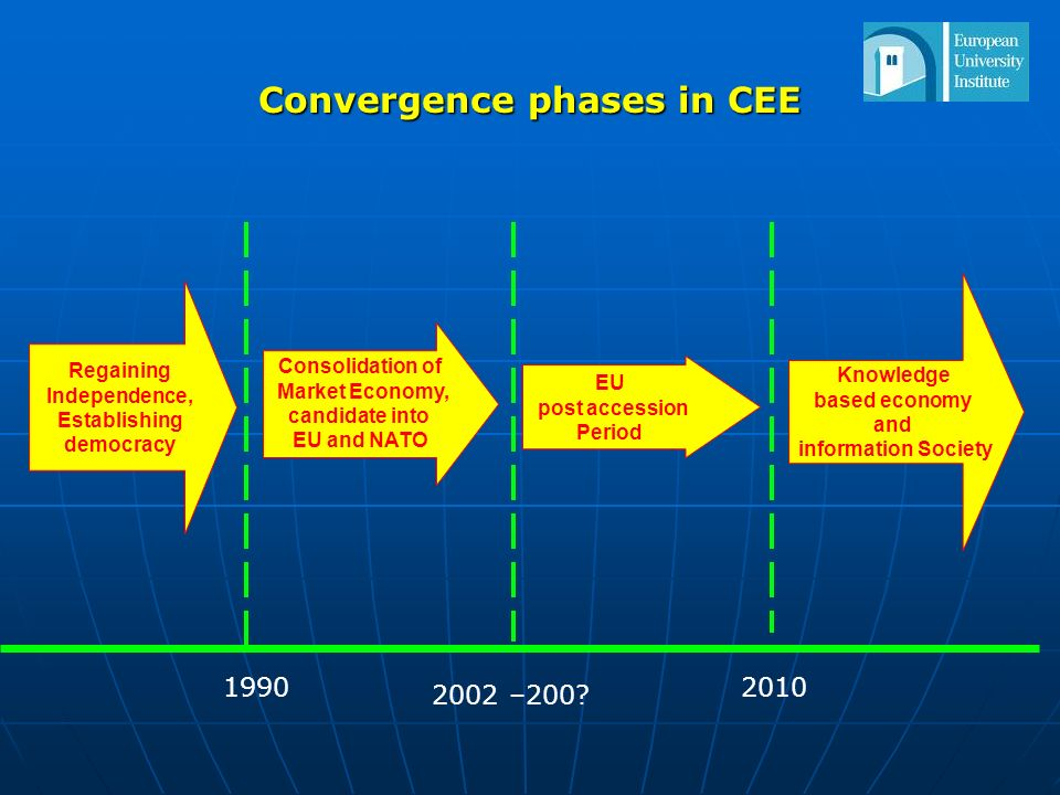 Convergence phases in CEE 1990 2002 –200? Consolidation of Market Economy, candidate into EU and NATO EU post accession Period Knowledge based economy
