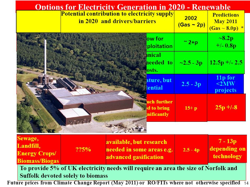 14 Options for Electricity Generation in 2020 - Renewable ~8.2p +/- 0.8p Potential contribution to electricity supply in 2020 and drivers/barriers 200