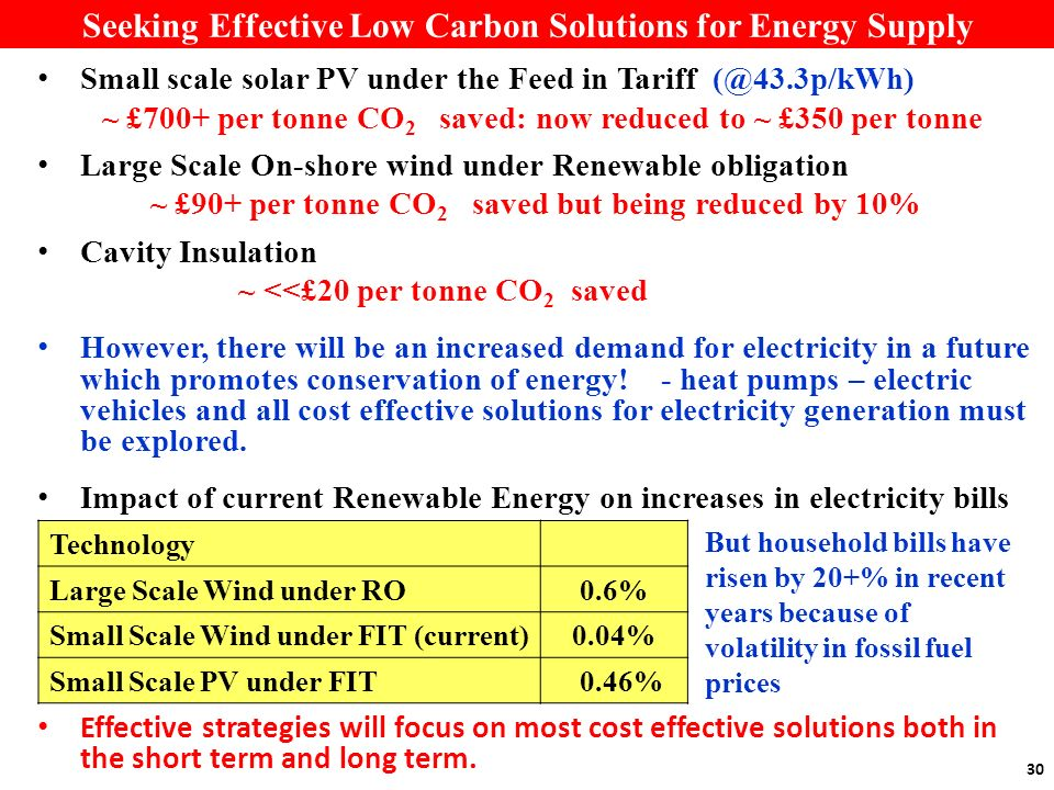 30 Seeking Effective Low Carbon Solutions for Energy Supply Small scale solar PV under the Feed in Tariff (@43.3p/kWh) ~ £700+ per tonne CO 2 saved: n