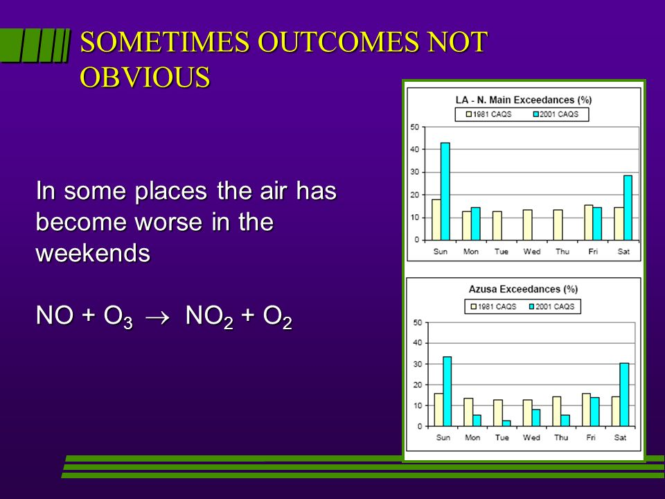 SOMETIMES OUTCOMES NOT OBVIOUS In some places the air has become worse in the weekends NO + O 3 NO 2 + O 2