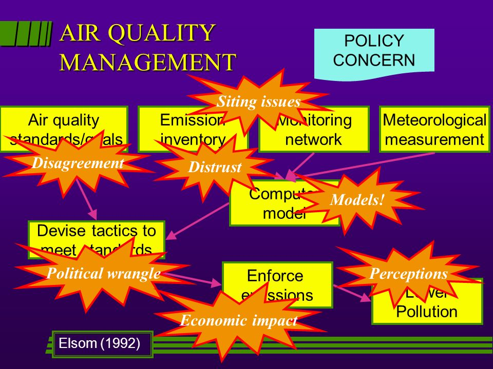 AIR QUALITY MANAGEMENT Emission inventory Lower Pollution POLICY CONCERN Computer model Meteorological measurement Monitoring network Air quality standards/goals Devise tactics to meet standards Enforce emissions Elsom (1992) Disagreement Political wrangle Economic impact Siting issues Models.