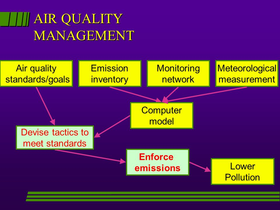 AIR QUALITY MANAGEMENT Emission inventory Lower Pollution Computer model Meteorological measurement Monitoring network Air quality standards/goals Devise tactics to meet standards Enforce emissions