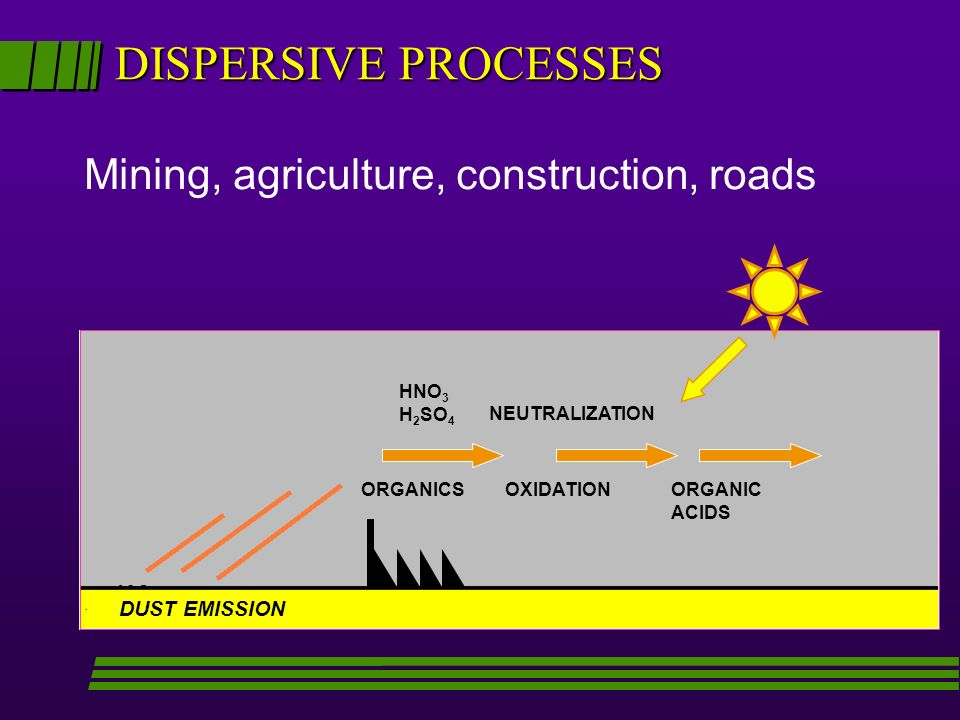 DISPERSIVE PROCESSES ORGANICSORGANIC ACIDS NEUTRALIZATION HNO 3 H 2 SO 4 DUST EMISSION Mining, agriculture, construction, roads OXIDATION