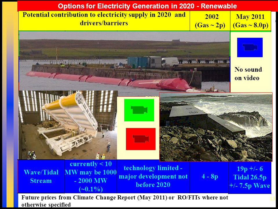 13 Options for Electricity Generation in 2020 - Renewable Future prices from Climate Change Report (May 2011) or RO/FITs where not otherwise specified Potential contribution to electricity supply in 2020 and drivers/barriers 2002 (Gas ~ 2p) May 2011 (Gas ~ 8.0p) On Shore Wind~25% available now ~ 2+p ~8.2p +/- 0.8p Off Shore Wind 25 - 50% available but costly ~2.5 - 3p12.5p +/- 2.5 Small Hydro5% limited potential2.5 - 3p 11p for <2MW projects Photovoltaic<<5% available, but very costly 15+ p25p +/-8 Biomass??5% available, but research needed 2.5 - 4p7 - 13p Wave/Tidal Stream currently < 10 MW may be 1000 - 2000 MW (~0.1%) technology limited - major development not before 2020 4 - 8p 19p +/- 6 Tidal 26.5p +/- 7.5p Wave No sound on video