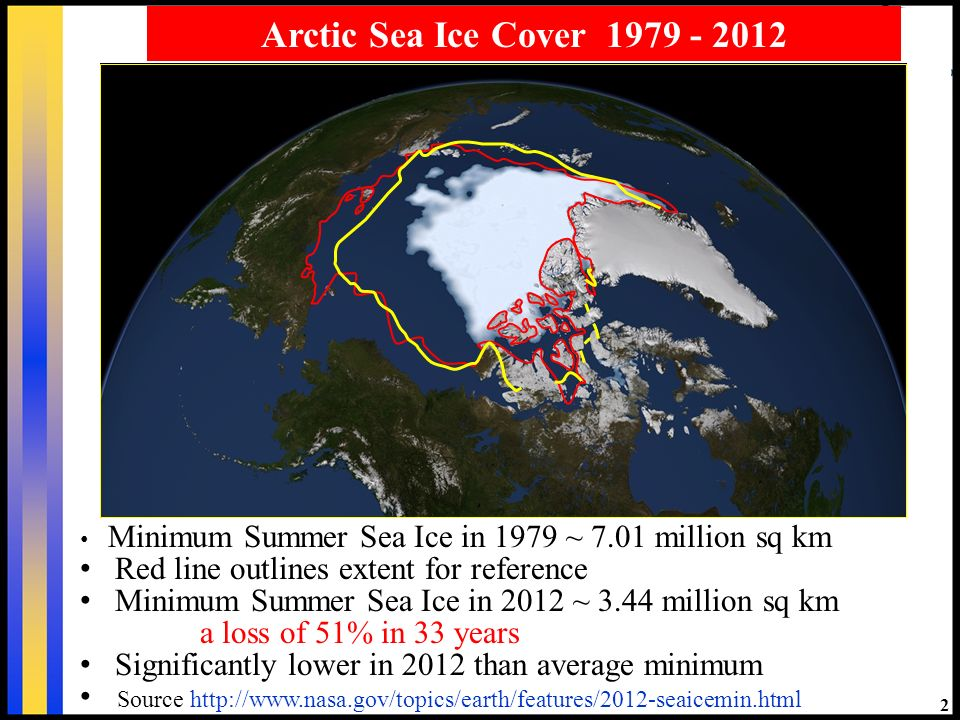 2 Arctic Sea Ice Cover 1979 - 2012 Minimum Summer Sea Ice in 1979 ~ 7.01 million sq km Red line outlines extent for reference Minimum Summer Sea Ice in 2012 ~ 3.44 million sq km a loss of 51% in 33 years Significantly lower in 2012 than average minimum Source http://www.nasa.gov/topics/earth/features/2012-seaicemin.html