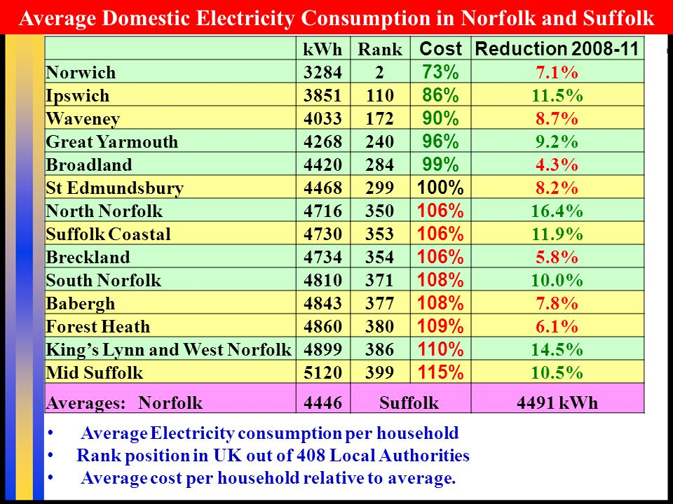 Average Electricity consumption per household Rank position in UK out of 408 Local Authorities Average cost per household relative to average.