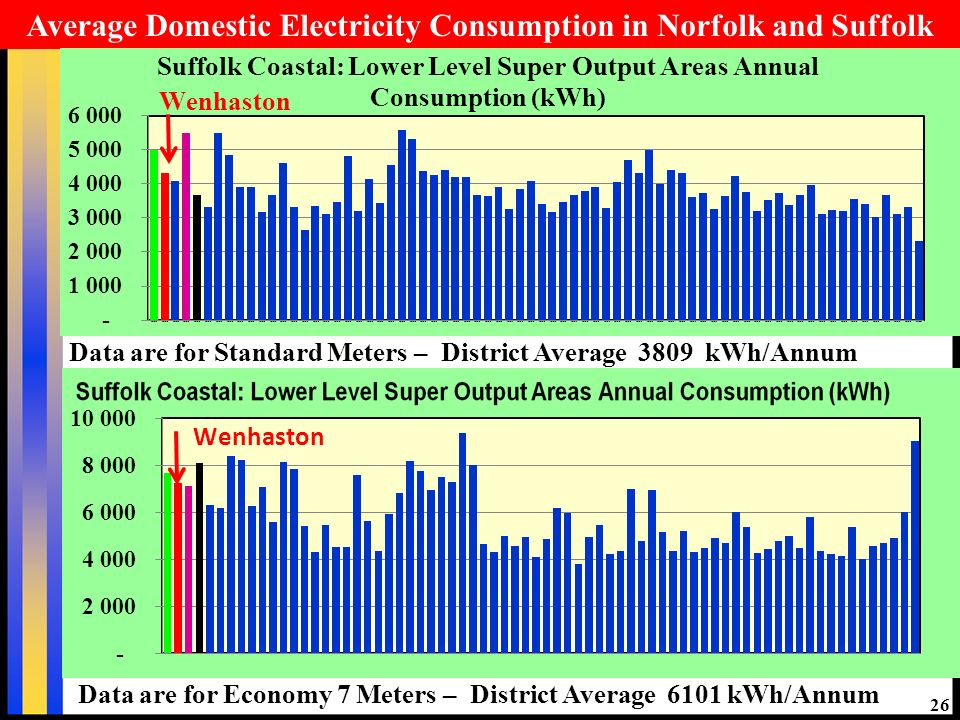 26 Average Domestic Electricity Consumption in Norfolk and Suffolk Data are for Standard Meters – District Average 3809 kWh/Annum Data are for Economy 7 Meters – District Average 6101 kWh/Annum