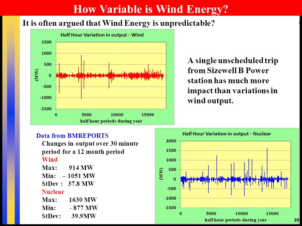 Data from BMREPORTS Changes in output over 30 minute period for a 12 month period Wind Max: 914 MW Min: – 1051 MW StDev : 37.8 MW Nuclear Max: 1630 MW Min: MW StDev: 39.9MW How Variable is Wind Energy.