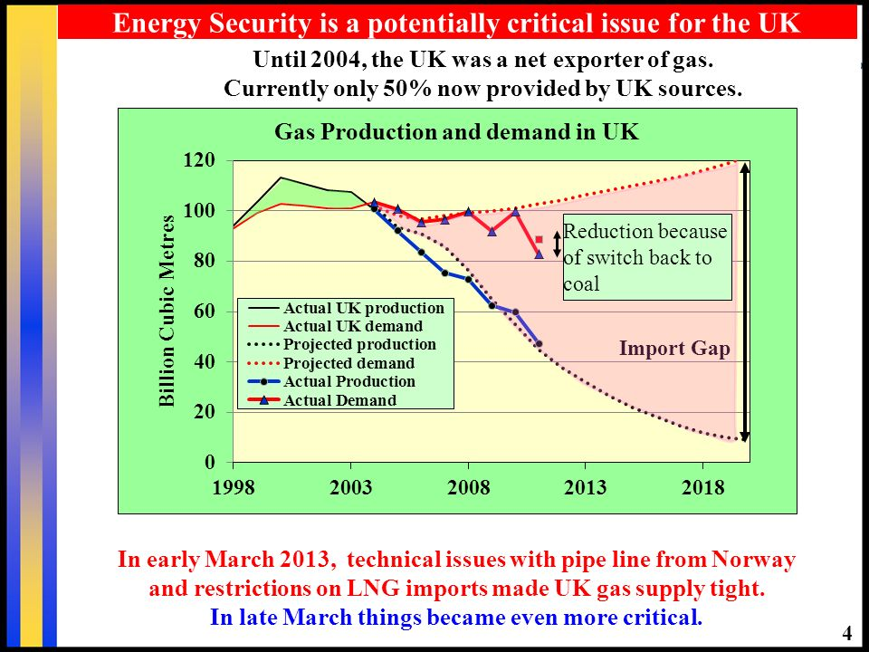4 Energy Security is a potentially critical issue for the UK Until 2004, the UK was a net exporter of gas.
