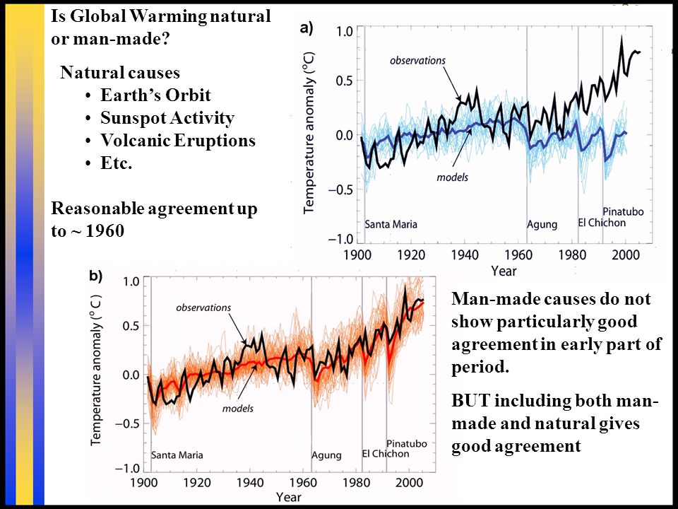 Is Global Warming natural or man-made.