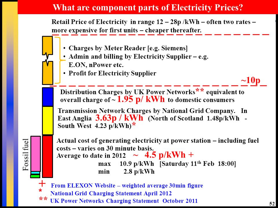 52 What are component parts of Electricity Prices.