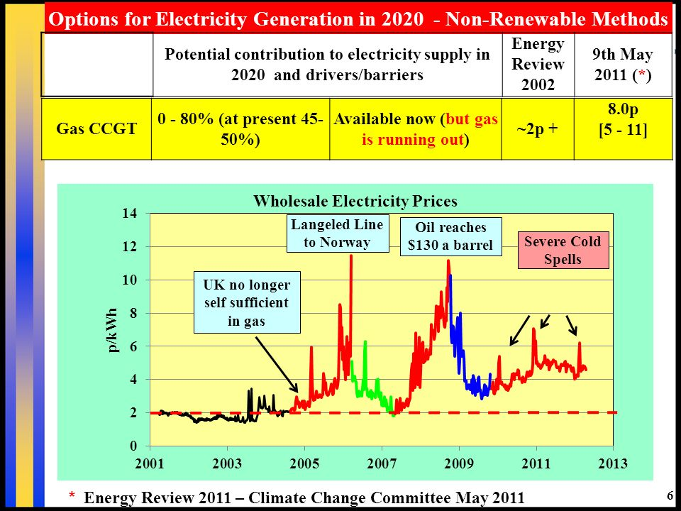 6 Options for Electricity Generation in 2020 - Non-Renewable Methods Potential contribution to electricity supply in 2020 and drivers/barriers Energy Review 2002 9th May 2011 (*) Gas CCGT 0 - 80% (at present 45- 50%) Available now (but gas is running out) ~2p + 8.0p [5 - 11] * Energy Review 2011 – Climate Change Committee May 2011 ?