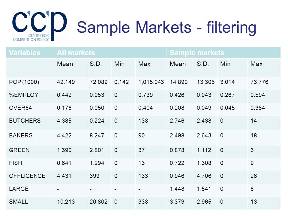 Sample Markets - filtering VariablesAll marketsSample markets MeanS.D.MinMaxMeanS.D.MinMax POP (1000)42.14972.0890.1421,015.04314.89013.3053.01473.776 %EMPLOY0.4420.05300.7390.4260.0430.2670.594 OVER640.1760.05000.4040.2080.0490.0450.384 BUTCHERS4.3850.22401382.7462.438014 BAKERS4.4228.2470902.4982.643018 GREEN1.3902.8010370.8781.11206 FISH0.6411.2940130.7221.30809 OFFLICENCE4.43139901330.9464.706026 LARGE----1.4481.54106 SMALL10.21320.80203383.3732.965013