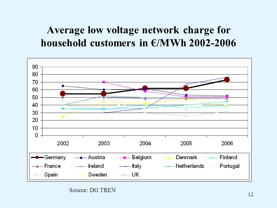 12 Average low voltage network charge for household customers in /MWh Source: DG TREN