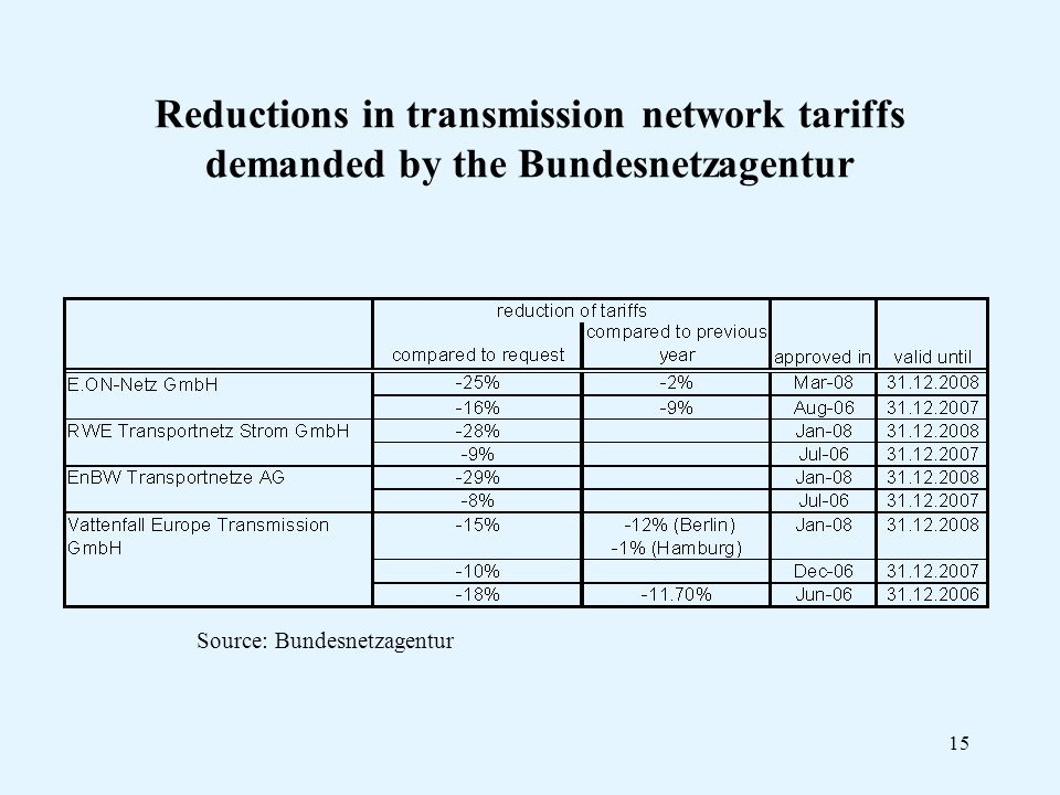 15 Reductions in transmission network tariffs demanded by the Bundesnetzagentur Source: Bundesnetzagentur