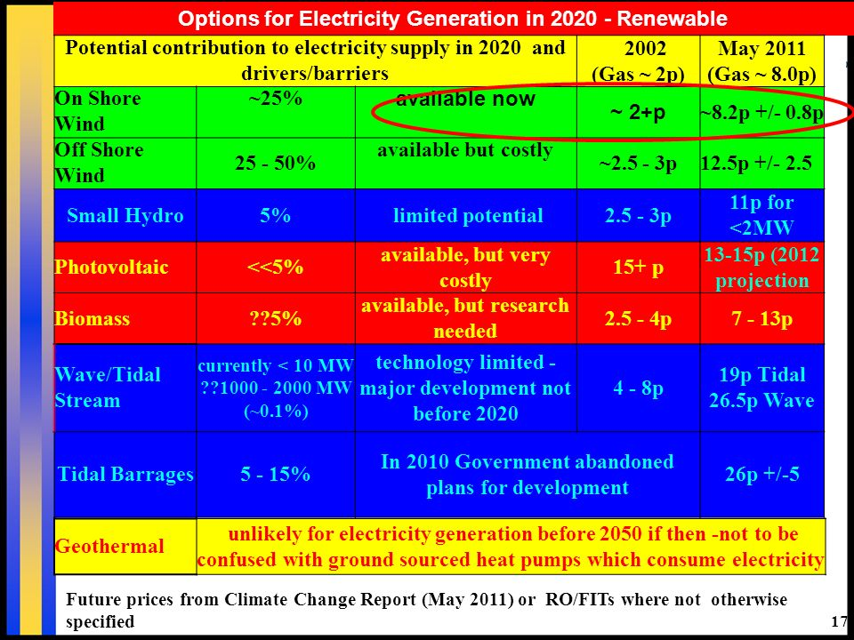 17 Options for Electricity Generation in 2020 - Renewable Future prices from Climate Change Report (May 2011) or RO/FITs where not otherwise specified Potential contribution to electricity supply in 2020 and drivers/barriers 2002 (Gas ~ 2p) May 2011 (Gas ~ 8.0p) On Shore Wind ~25% available now ~ 2+p ~8.2p +/- 0.8p Off Shore Wind 25 - 50% available but costly ~2.5 - 3p12.5p +/- 2.5 Small Hydro5% limited potential2.5 - 3p 11p for <2MW Photovoltaic<<5% available, but very costly 15+ p 13-15p (2012 projection Biomass 5% available, but research needed 2.5 - 4p7 - 13p Wave/Tidal Stream currently < 10 MW 1000 - 2000 MW (~0.1%) technology limited - major development not before 2020 4 - 8p 19p Tidal 26.5p Wave Tidal Barrages5 - 15% In 2010 Government abandoned plans for development 26p +/-5 Geothermal unlikely for electricity generation before 2050 if then -not to be confused with ground sourced heat pumps which consume electricity
