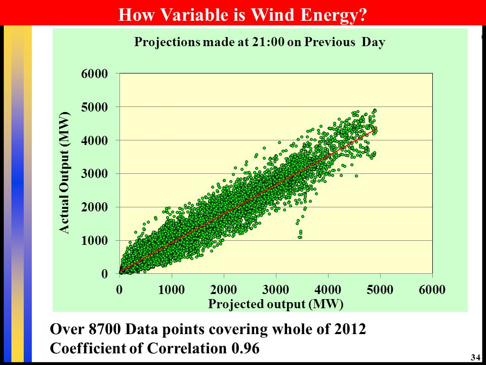 34 How Variable is Wind Energy.