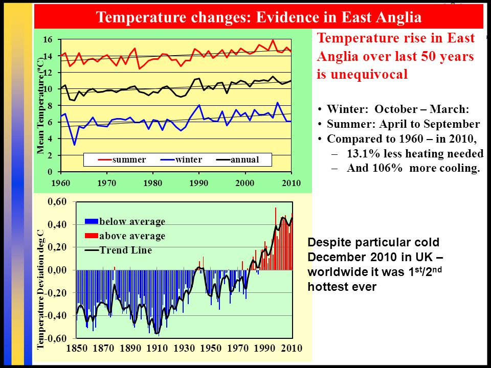 Winter: October – March: Summer: April to September Compared to 1960 – in 2010, –13.1% less heating needed –And 106% more cooling.