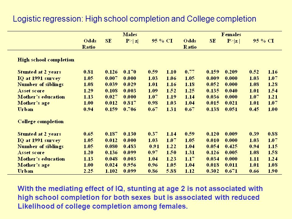 Logistic regression: High school completion and College completion With the mediating effect of IQ, stunting at age 2 is not associated with high school completion for both sexes but is associated with reduced Likelihood of college completion among females.