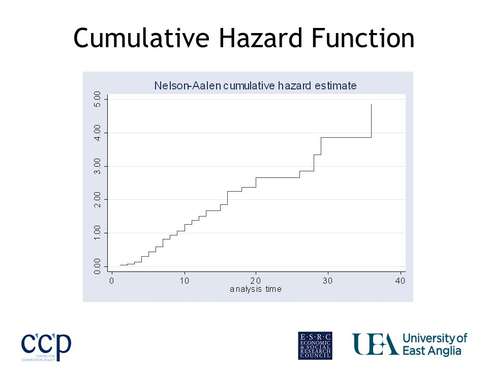 Cumulative Hazard Function