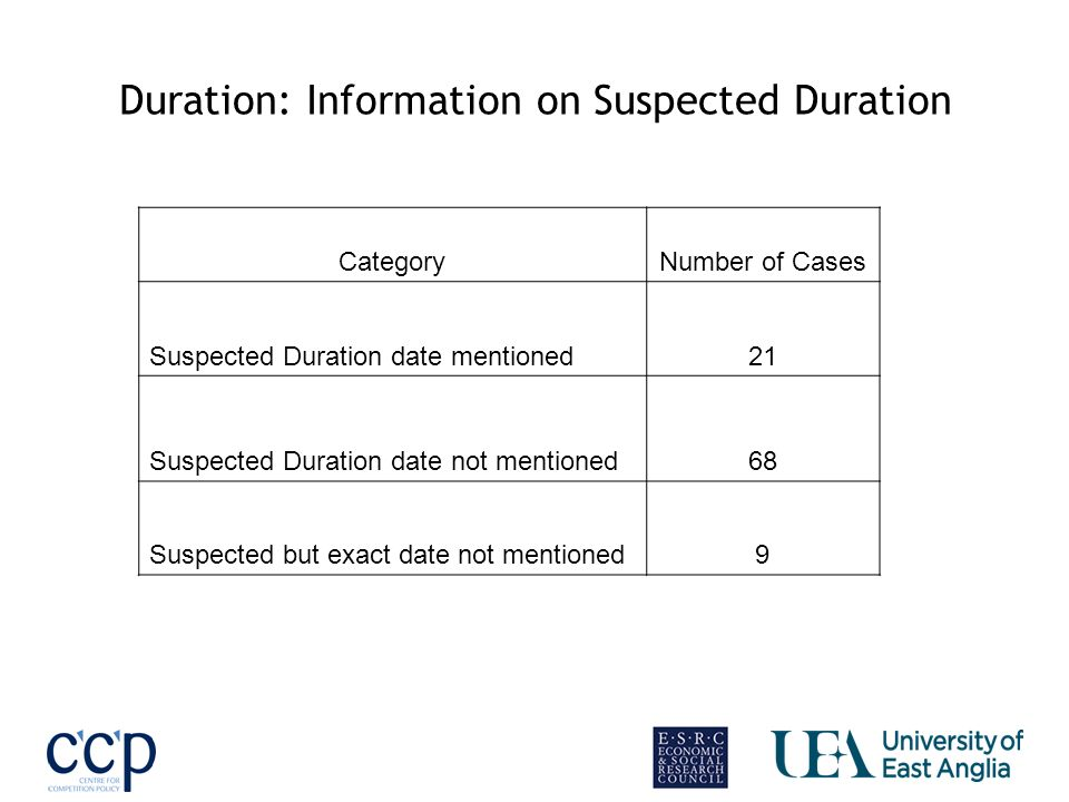 Duration: Information on Suspected Duration CategoryNumber of Cases Suspected Duration date mentioned21 Suspected Duration date not mentioned68 Suspected but exact date not mentioned9