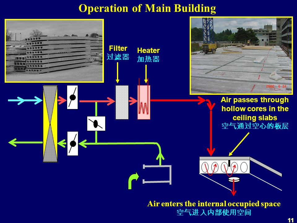 11 Air enters the internal occupied space Operation of Main Building Air passes through hollow cores in the ceiling slabs Filter Heater