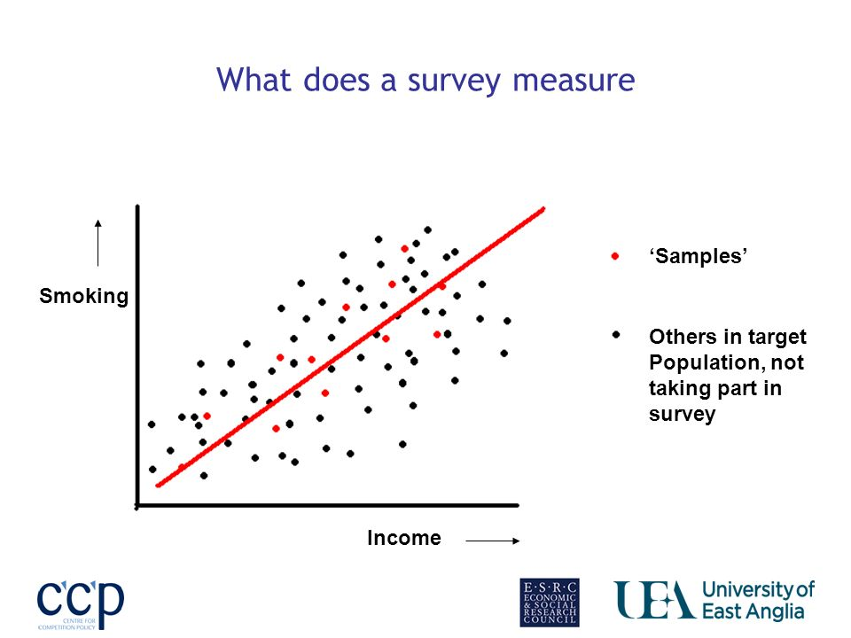 What does a survey measure X Y Samples Others in target Population, not taking part in survey Income Smoking