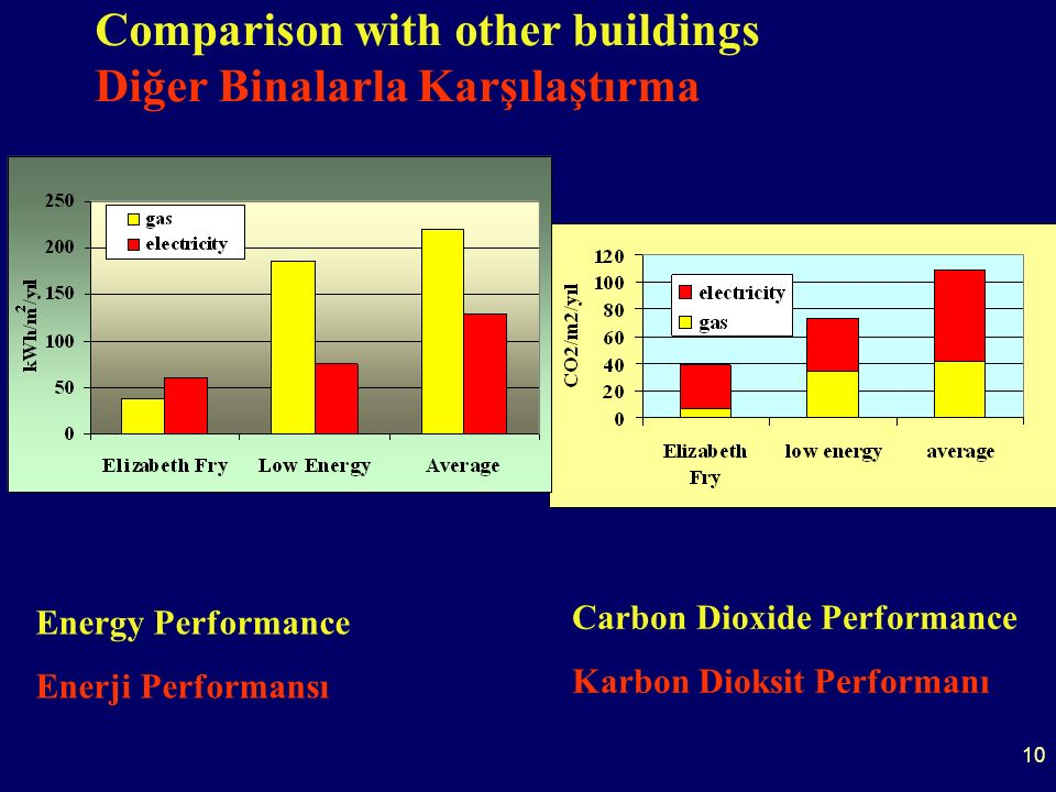 10 Comparison with other buildings Diğer Binalarla Karşılaştırma Energy Performance Enerji Performansı Carbon Dioxide Performance Karbon Dioksit Performanı