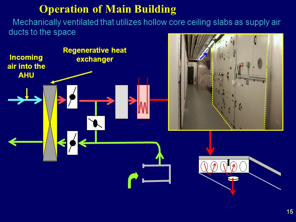Operation of Main Building Mechanically ventilated that utilizes hollow core ceiling slabs as supply air ducts to the space Regenerative heat exchanger Incoming air into the AHU 15