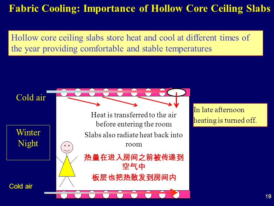 Heat is transferred to the air before entering the room Slabs also radiate heat back into room Winter Night In late afternoon heating is turned off.