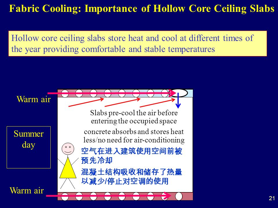 Slabs pre-cool the air before entering the occupied space concrete absorbs and stores heat less/no need for air-conditioning / Summer day Warm air Fabric Cooling: Importance of Hollow Core Ceiling Slabs Hollow core ceiling slabs store heat and cool at different times of the year providing comfortable and stable temperatures 21