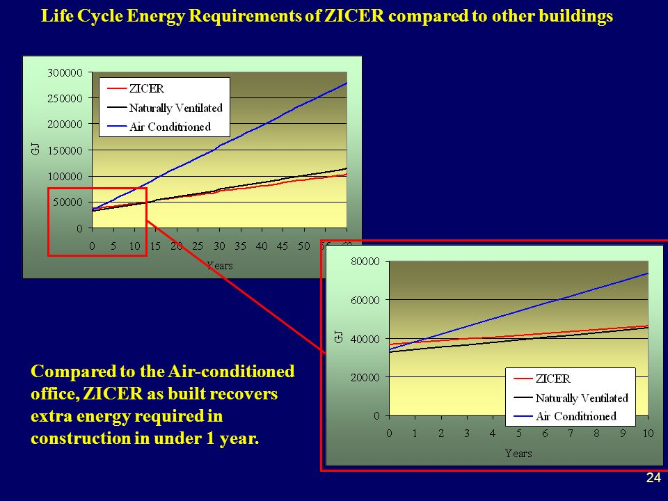 Life Cycle Energy Requirements of ZICER compared to other buildings Compared to the Air-conditioned office, ZICER as built recovers extra energy required in construction in under 1 year.