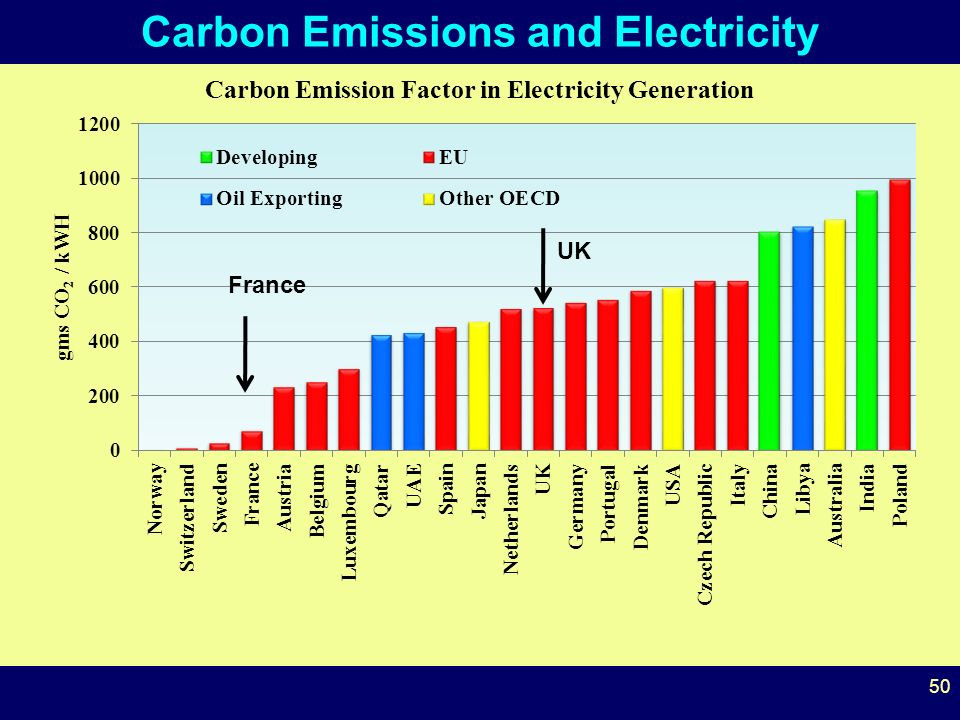 50 Carbon Emissions and Electricity UK France