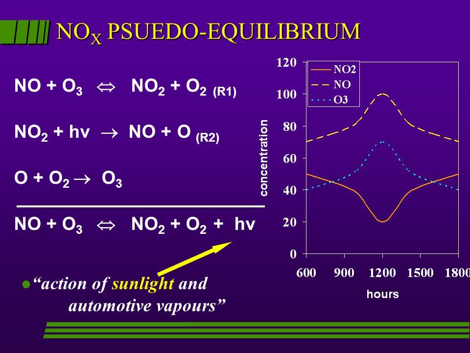 NO X PSUEDO-EQUILIBRIUM NO + O 3 NO 2 + O 2 (R1) NO 2 + hν NO + O (R2) O + O 2 O 3 NO + O 3 NO 2 + O 2 + hv l action of sunlight and automotive vapour