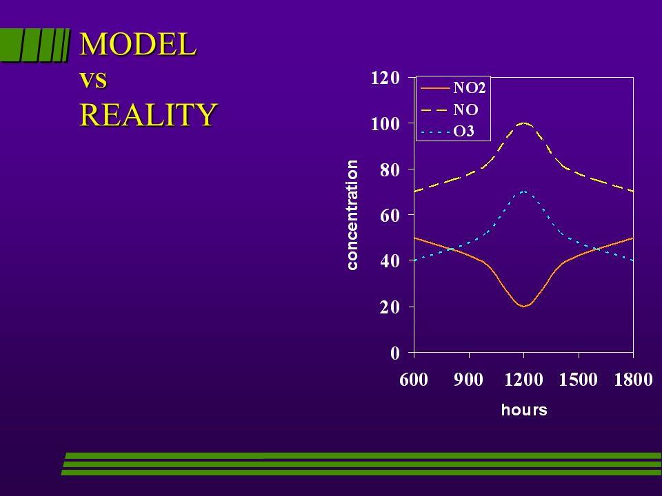 MODEL VS REALITY