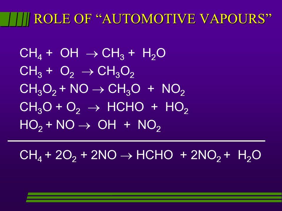 ROLE OF AUTOMOTIVE VAPOURS CH 4 + OH CH 3 + H 2 O CH 3 + O 2 CH 3 O 2 CH 3 O 2 + NO CH 3 O + NO 2 CH 3 O + O 2 HCHO + HO 2 HO 2 + NO OH + NO 2 CH 4 + 2O 2 + 2NO HCHO + 2NO 2 + H 2 O