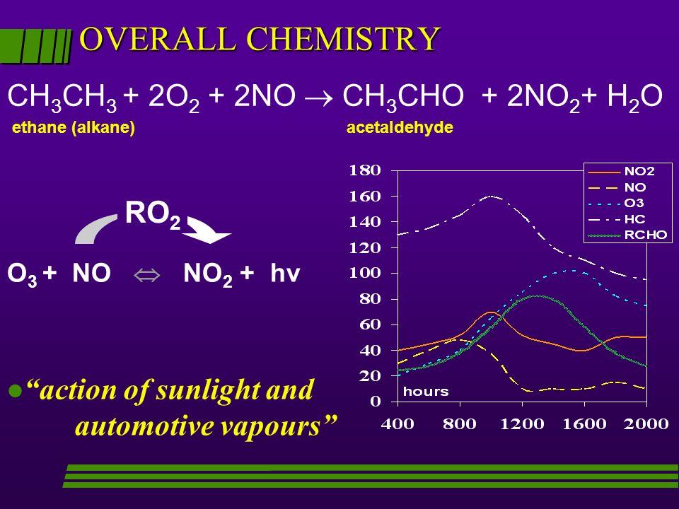 OVERALL CHEMISTRY CH 3 CH 3 + 2O 2 + 2NO CH 3 CHO + 2NO 2 + H 2 O ethane (alkane)acetaldehyde O 3 + NO NO 2 + hv RO 2 l action of sunlight and automot