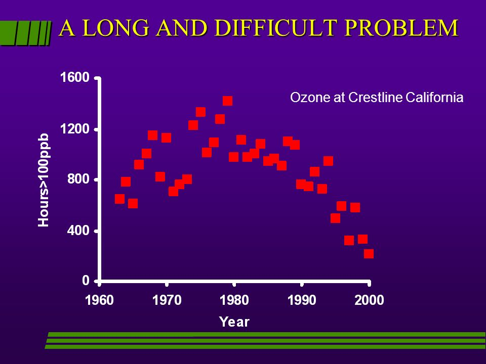 Ozone at Crestline California A LONG AND DIFFICULT PROBLEM