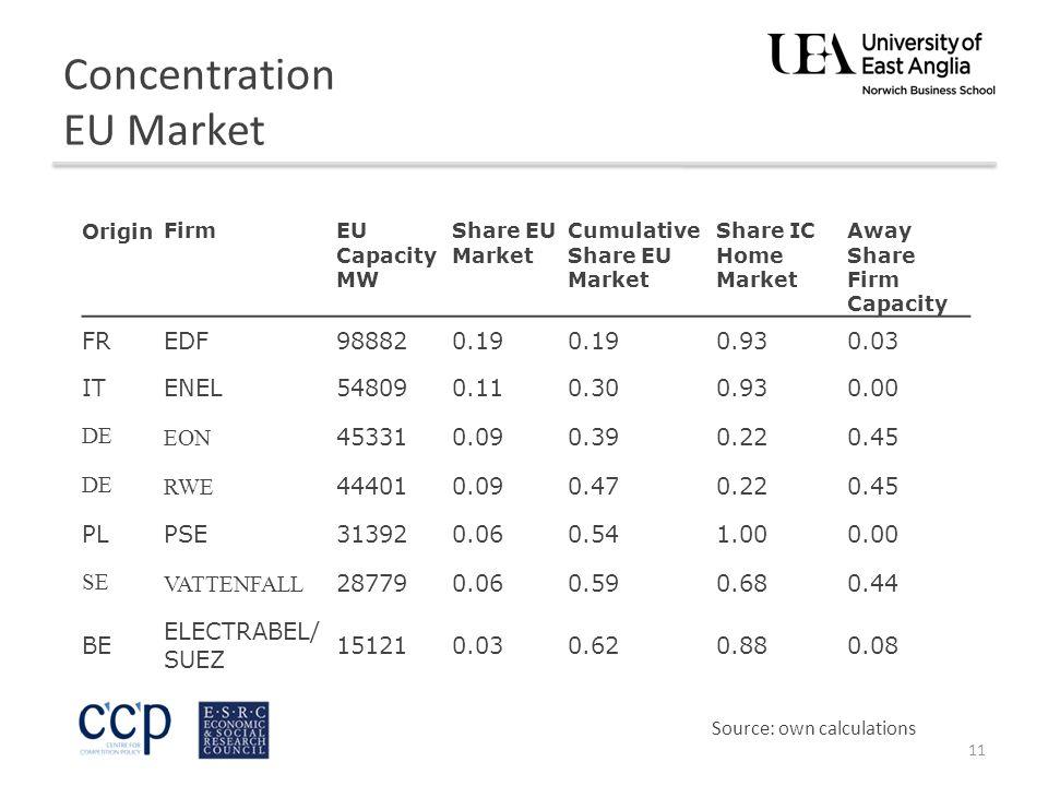 Concentration EU Market 11 OriginFirmEU Capacity MW Share EU Market Cumulative Share EU Market Share IC Home Market Away Share Firm Capacity FREDF988820.19 0.930.03 ITENEL548090.110.300.930.00 DEEON 453310.090.390.220.45 DERWE 444010.090.470.220.45 PLPSE313920.060.541.000.00 SEVATTENFALL 287790.060.590.680.44 BE ELECTRABEL/ SUEZ 151210.030.620.880.08 Source: own calculations