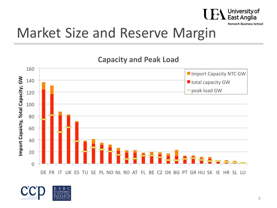 Market Size and Reserve Margin 8