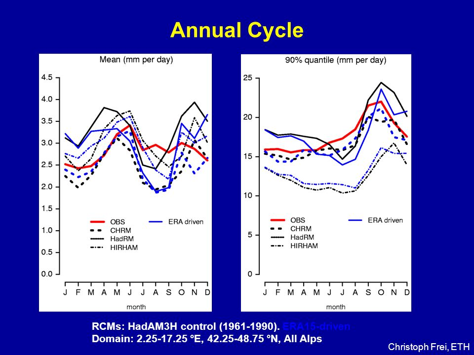 Annual Cycle RCMs: HadAM3H control (1961-1990).