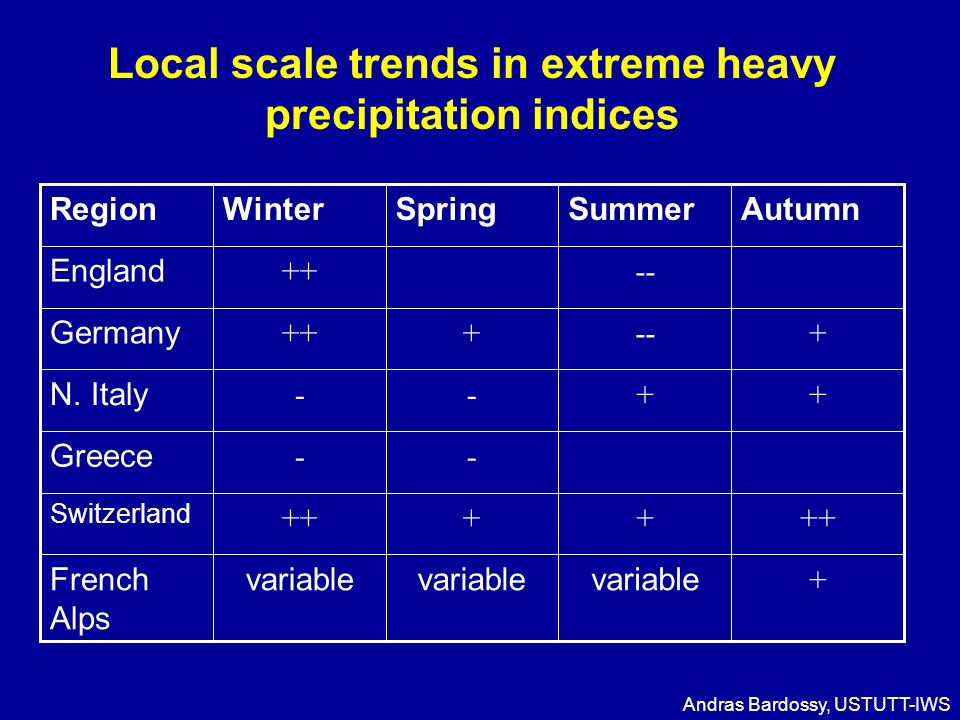 Local scale trends in extreme heavy precipitation indices + variable French Alps ++++ Switzerland -- Greece ++-- N.
