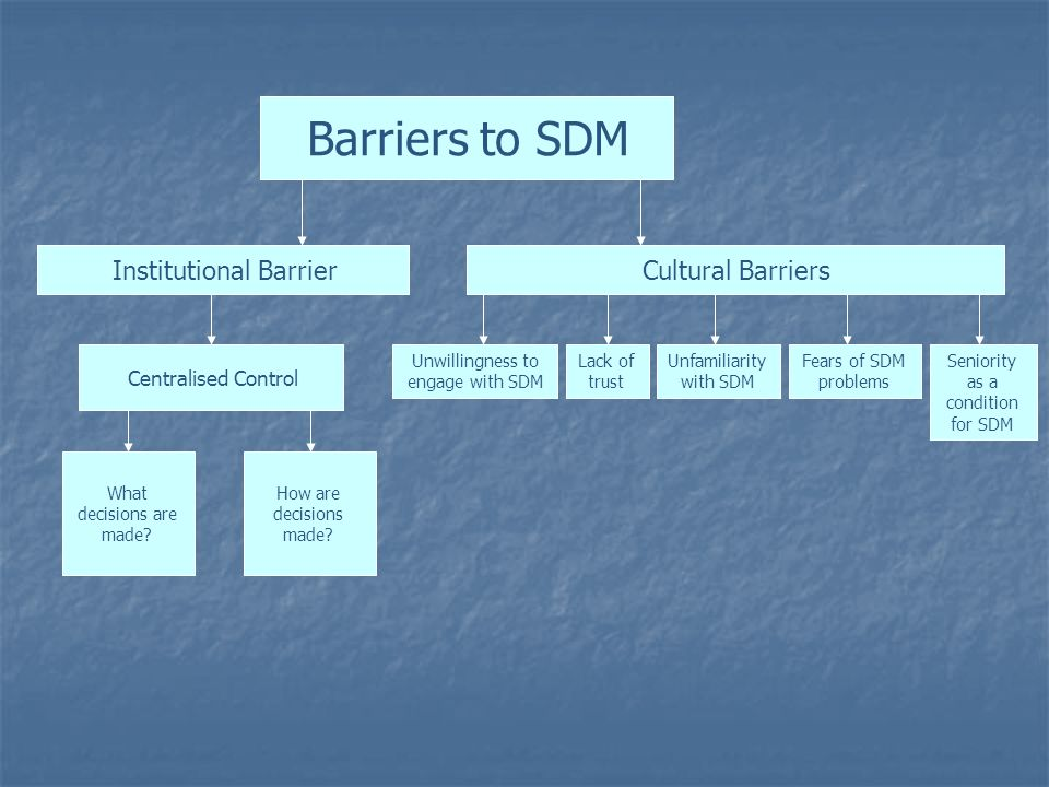 Centralised Control Institutional Barrier What decisions are made? How are decisions made? Cultural Barriers Unwillingness to engage with SDM Lack of