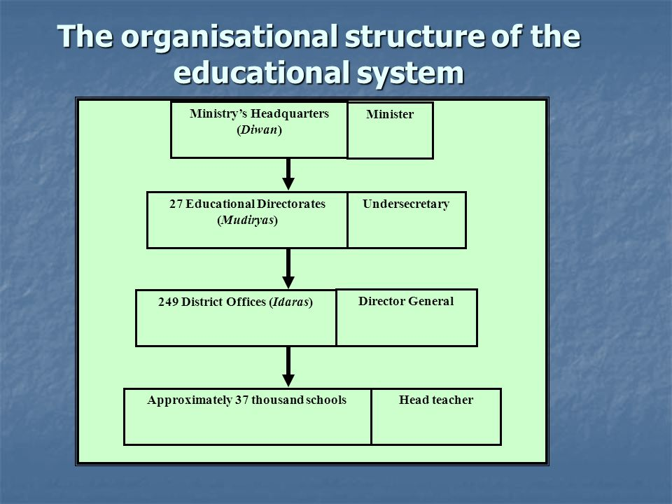 27 Educational Directorates (Mudiryas) Undersecretary 249 District Offices (Idaras) Director General Approximately 37 thousand schoolsHead teacher Ministrys Headquarters (Diwan) Minister The organisational structure of the educational system