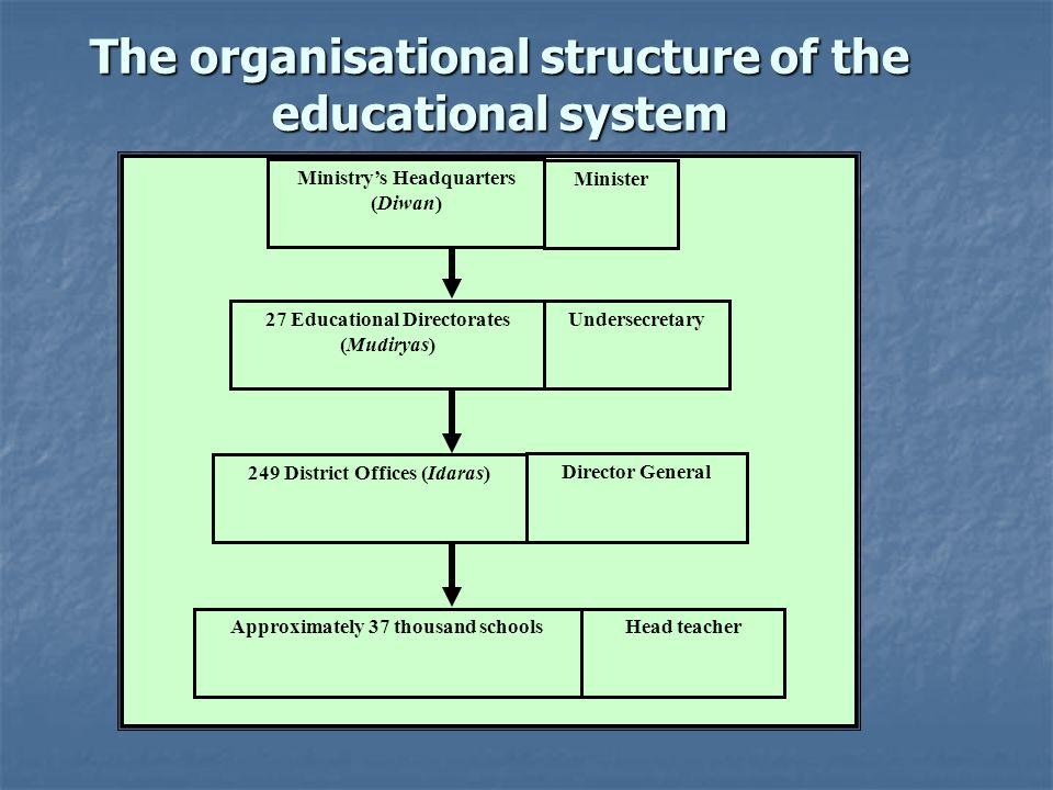 27 Educational Directorates (Mudiryas) Undersecretary 249 District Offices (Idaras) Director General Approximately 37 thousand schoolsHead teacher Min